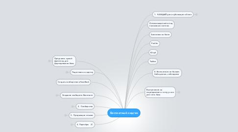 Mind Map: Бесплатный лидген