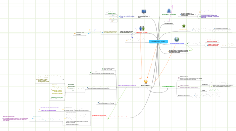 Mind Map: CONVERGENCIA DIGITAL