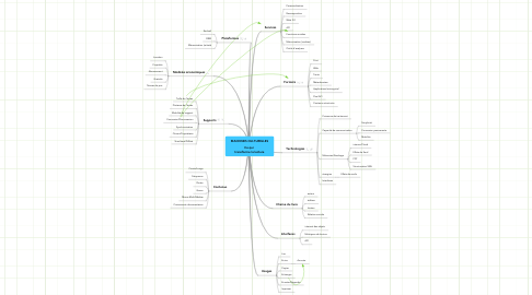 Mind Map: MACHINES CULTURELLES  Ce qui  transforme la lecture