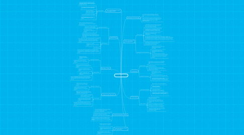 Mind Map: Learning Theories: