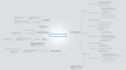 Mind Map: Mind Map of Learning Theories