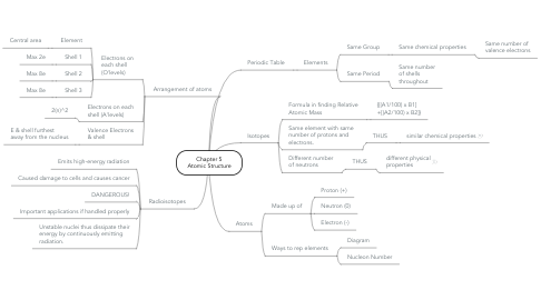 Mind Map: Chapter 5 Atomic Structure