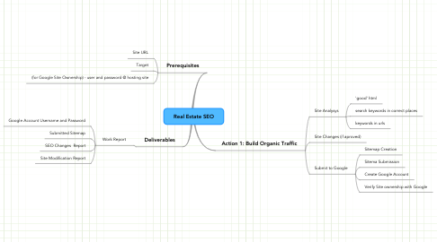Mind Map: Real Estate SEO