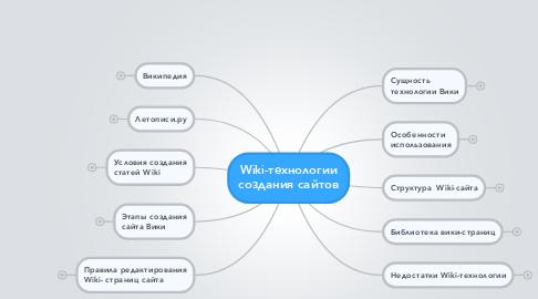 Mind Map: Wiki-технологии создания сайтов