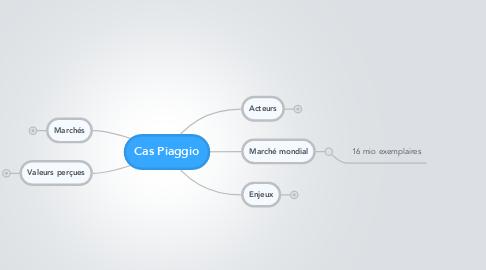 Mind Map: Cas Piaggio