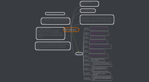 Mind Map: middelalderen