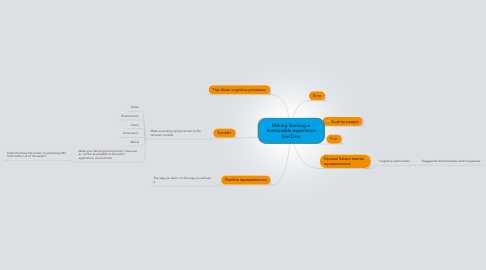 Mind Map: Making learning a  memorable experience Itiel Dror