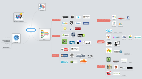 Mind Map: WEB E PARTECIPAZIONE