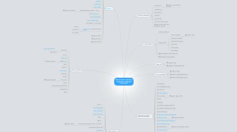 Mind Map: Plone-sivustot, palvelut ja integraatiot Jyväskylän yliopistossa