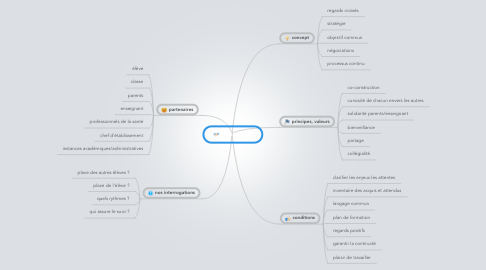 Mind Map: partenariat