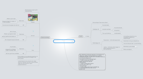 Mind Map: Web 2.0 og didaktisk design