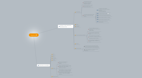 Mind Map: Regulamin