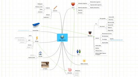 Mind Map: VEBUS PROJECT