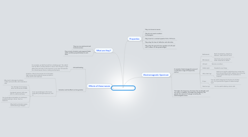 Mind Map: Electro-magnetic Waves