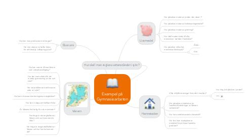 Mind Map: Exempel på Gymnasiearbeten