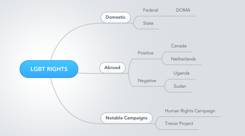 Mind Map: LGBT RIGHTS