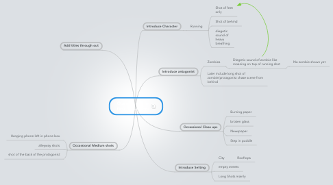 Mind Map: Opening of Film First 30 Seconds