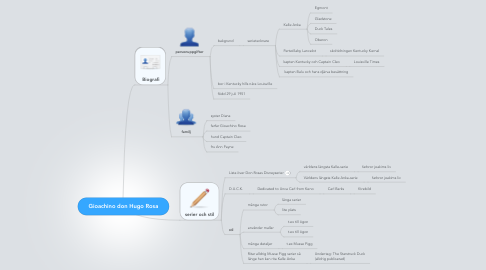 Mind Map: Gioachino don Hugo Rosa