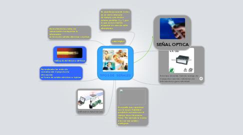 Mind Map: TIPOS DE  SEÑALES