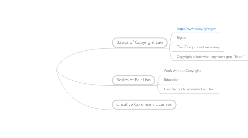 Mind Map: Copyright Law, Fair Use and Creative Commons Licenses