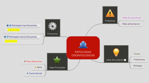 Mind Map: PATOLOGIAS