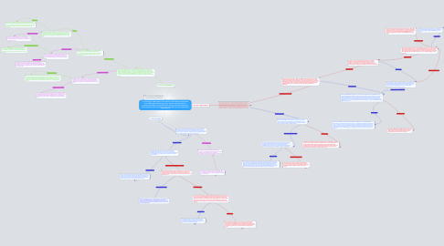 Mind Map: You are living in 1850's America. The nation is on the brink of civil war with one of the biggest issues being slavery. Some are for it because it is economical for farmers and provides them a living. Others feel blacks and whites should be equal and have the same rights. Now you must decide what path you take