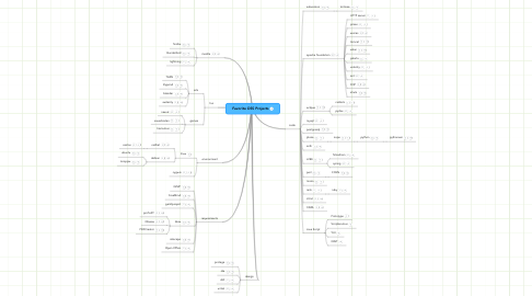 Mind Map: Favorite OSS Projects