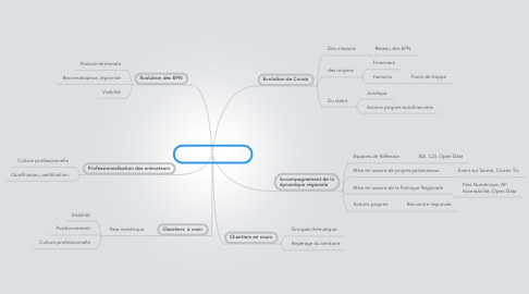 Mind Map: Coraia 2012 - 2013