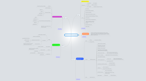 Mind Map: a nasty cough  Session 1 base