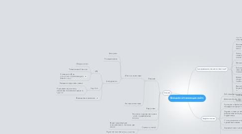 Mind Map: Внешняя оптимизация сайта