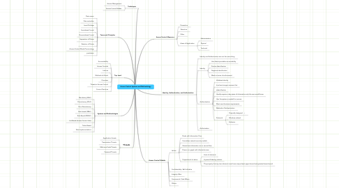 Mind Map: Access Control Systems and Methodology