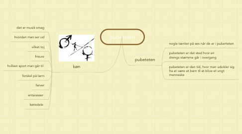 Mind Map: pubeteten