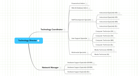 Mind Map: Technology Director