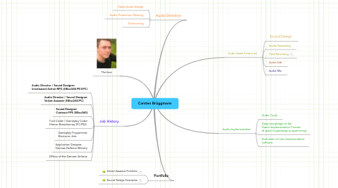 Mind Map: Carsten Brüggmann