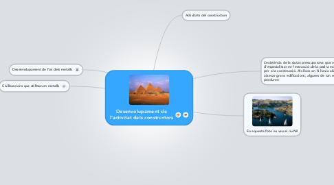 Mind Map: Desenvolupament de l'activitat dels constructors