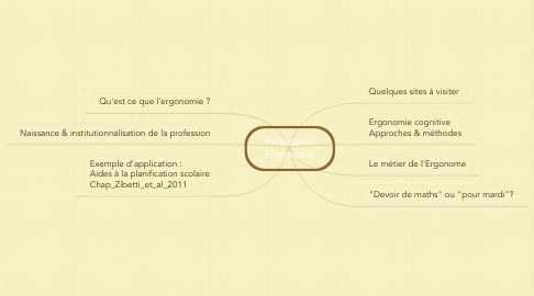 Mind Map: Profession Ergonome