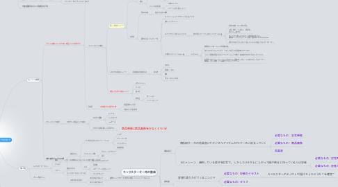 Mind Map: 忍者プロダクトキックスターターでのアプローチ