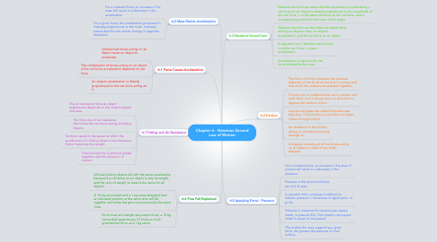 Mind Map: Chapter 6 - Newtons SecondLaw of Motion