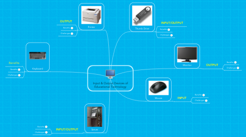 Mind Map: Input & Output Devices of Educational Technology