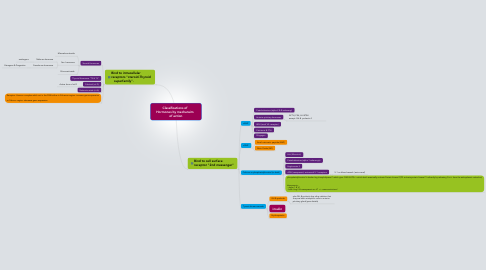 Mind Map: Classifications of   Hormones by mechansim   of action