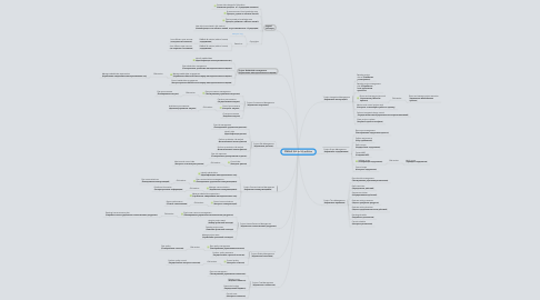 Mind Map: PMBoK 4th vs 5th edition