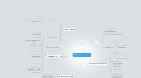 Mind Map: Crisis Intervention Skills