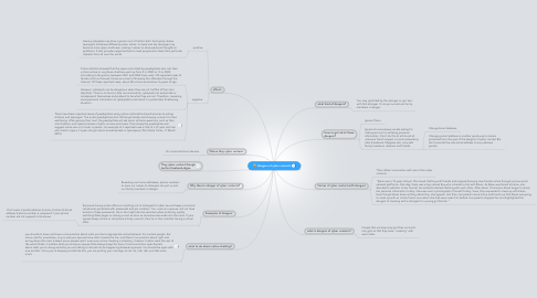 Mind Map: Dangers of cyber contacts