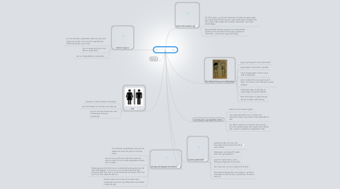 Mind Map: puberteten