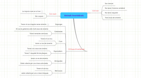 Mind Map: Animals Invertebrats