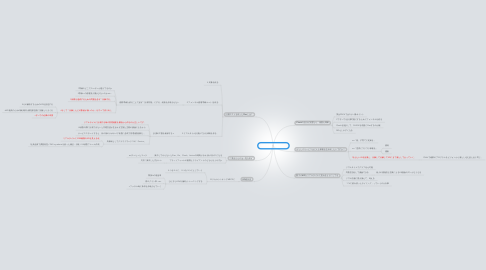 Mind Map: UXデザインについて