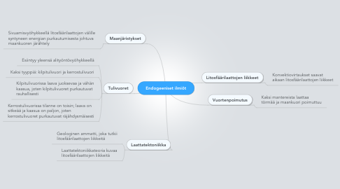 Mind Map: Endogeeniset ilmiöt