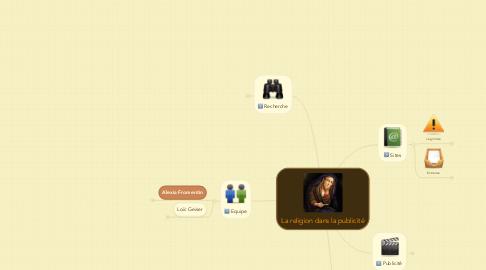 Mind Map: La religion dans la publicité