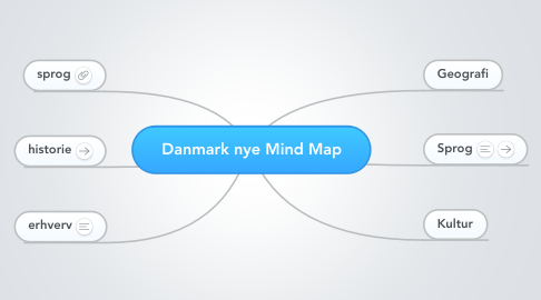 Mind Map: Danmark nye Mind Map