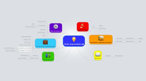 Mind Map: Visión emprendedora